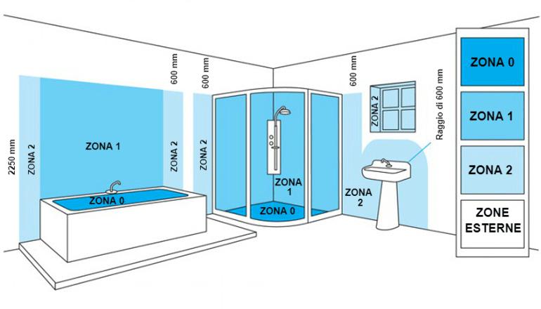 Zone del bagno