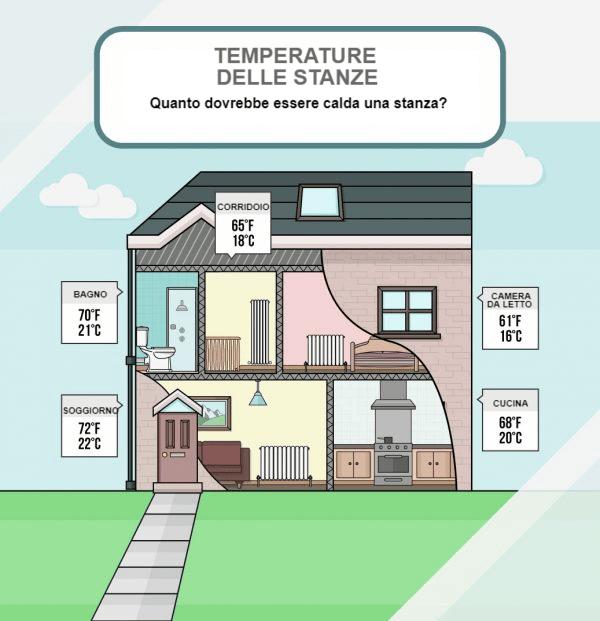 Temperature ideali per ogni stanza della casa